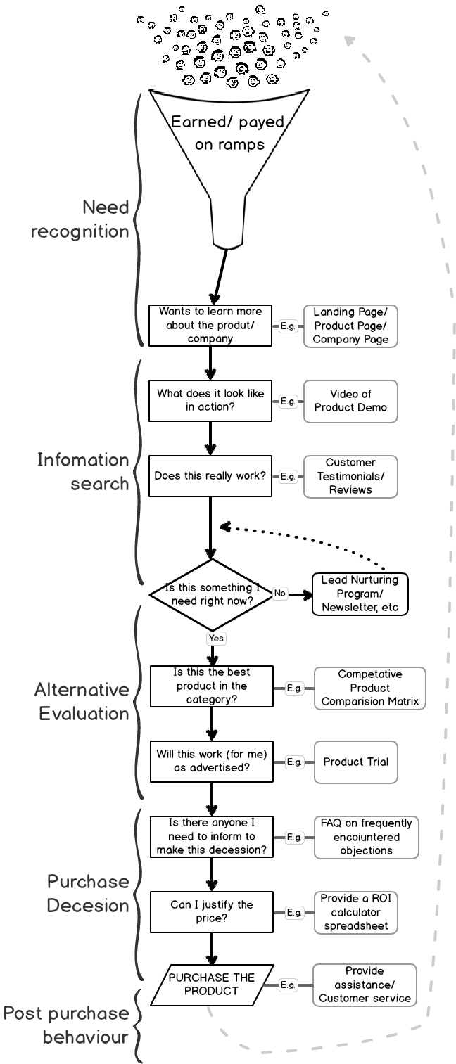 Example purchase decision process